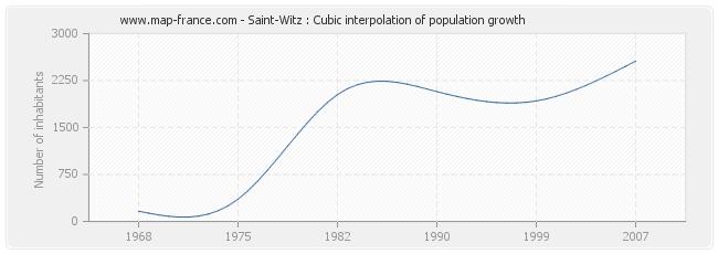 Saint-Witz : Cubic interpolation of population growth
