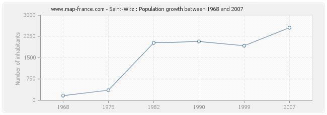Population Saint-Witz