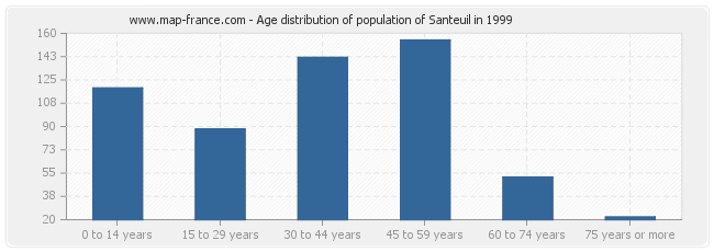 Age distribution of population of Santeuil in 1999