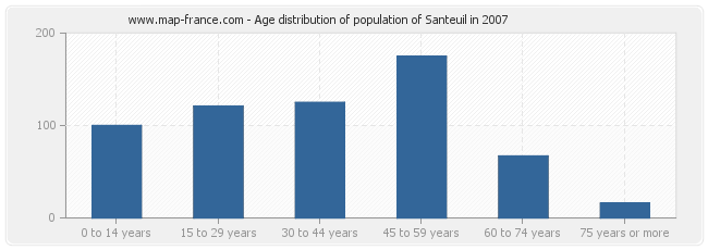 Age distribution of population of Santeuil in 2007