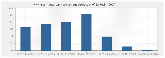 Women age distribution of Santeuil in 2007