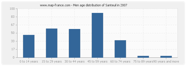 Men age distribution of Santeuil in 2007