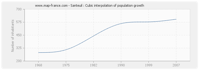 Santeuil : Cubic interpolation of population growth
