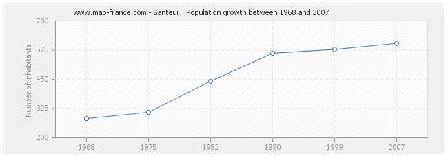 Population Santeuil