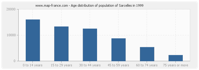 Age distribution of population of Sarcelles in 1999