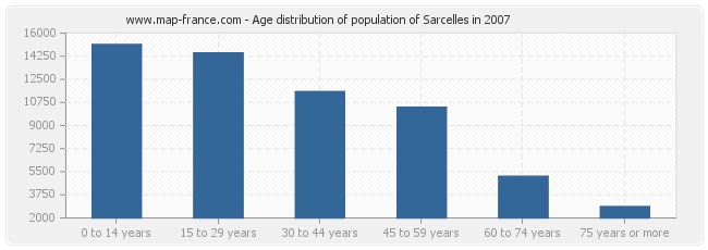 Age distribution of population of Sarcelles in 2007