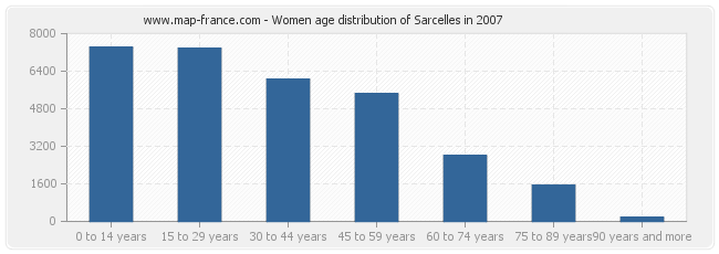Women age distribution of Sarcelles in 2007