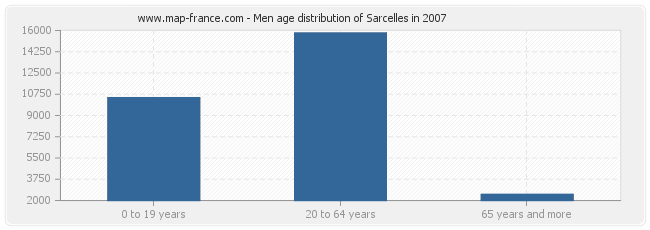 Men age distribution of Sarcelles in 2007
