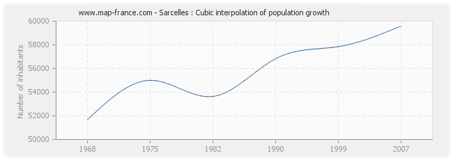 Sarcelles : Cubic interpolation of population growth