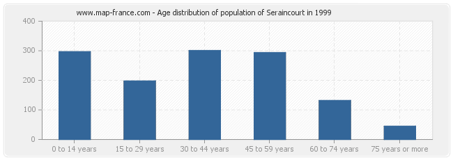 Age distribution of population of Seraincourt in 1999