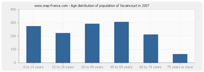 Age distribution of population of Seraincourt in 2007