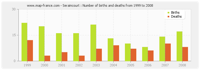 Seraincourt : Number of births and deaths from 1999 to 2008
