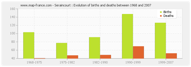 Seraincourt : Evolution of births and deaths between 1968 and 2007