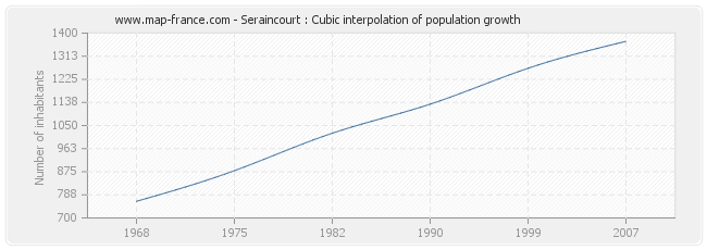 Seraincourt : Cubic interpolation of population growth