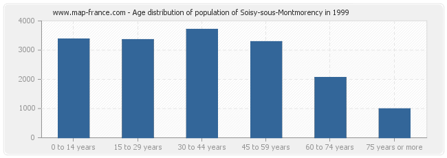 Age distribution of population of Soisy-sous-Montmorency in 1999