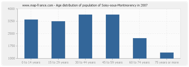 Age distribution of population of Soisy-sous-Montmorency in 2007