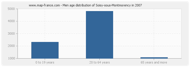 Men age distribution of Soisy-sous-Montmorency in 2007