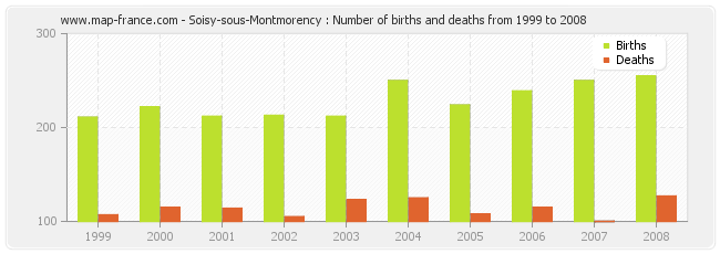 Soisy-sous-Montmorency : Number of births and deaths from 1999 to 2008