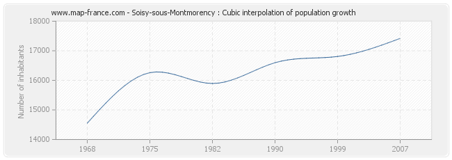 Soisy-sous-Montmorency : Cubic interpolation of population growth