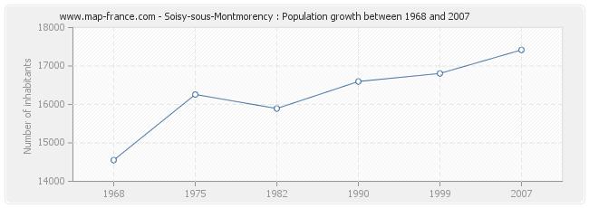 Population Soisy-sous-Montmorency