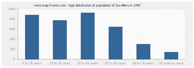 Age distribution of population of Survilliers in 1999