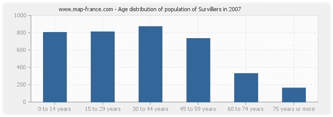 Age distribution of population of Survilliers in 2007