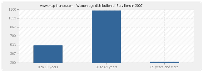 Women age distribution of Survilliers in 2007