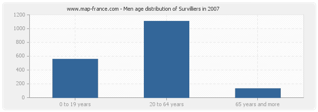 Men age distribution of Survilliers in 2007