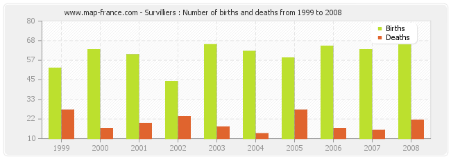 Survilliers : Number of births and deaths from 1999 to 2008