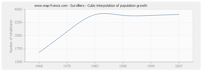 Survilliers : Cubic interpolation of population growth