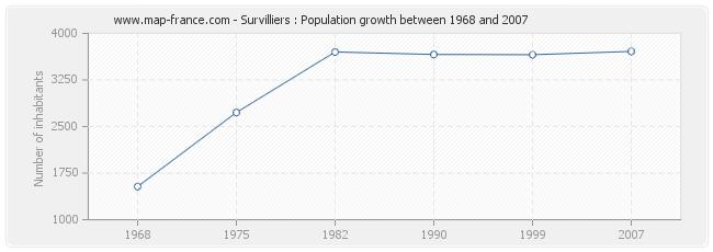 Population Survilliers