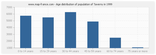 Age distribution of population of Taverny in 1999
