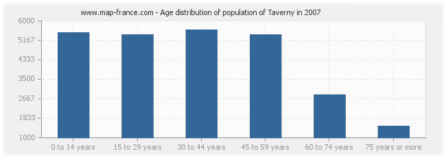 Age distribution of population of Taverny in 2007