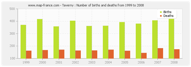 Taverny : Number of births and deaths from 1999 to 2008