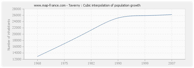 Taverny : Cubic interpolation of population growth