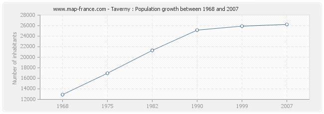Population Taverny