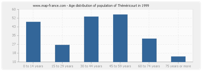 Age distribution of population of Théméricourt in 1999