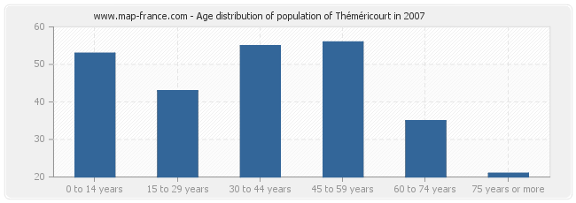 Age distribution of population of Théméricourt in 2007
