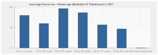 Women age distribution of Théméricourt in 2007