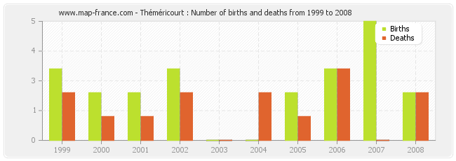Théméricourt : Number of births and deaths from 1999 to 2008