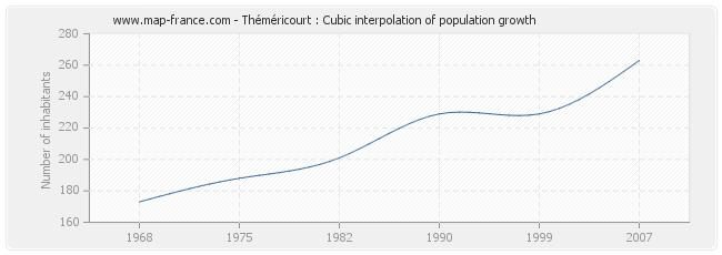 Théméricourt : Cubic interpolation of population growth