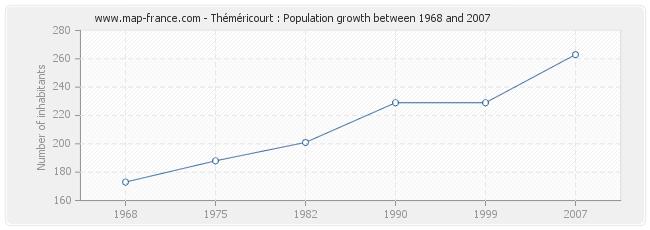 Population Théméricourt