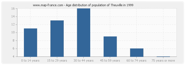 Age distribution of population of Theuville in 1999