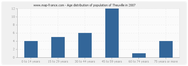 Age distribution of population of Theuville in 2007