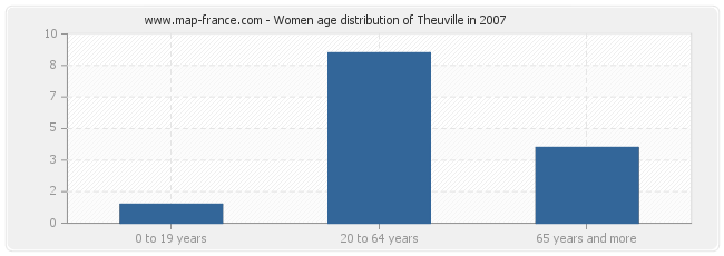 Women age distribution of Theuville in 2007