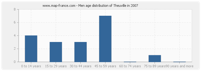 Men age distribution of Theuville in 2007
