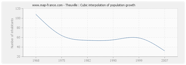 Theuville : Cubic interpolation of population growth