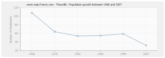 Population Theuville