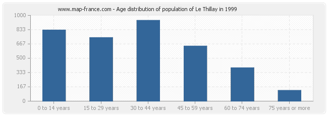 Age distribution of population of Le Thillay in 1999