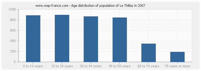 Age distribution of population of Le Thillay in 2007